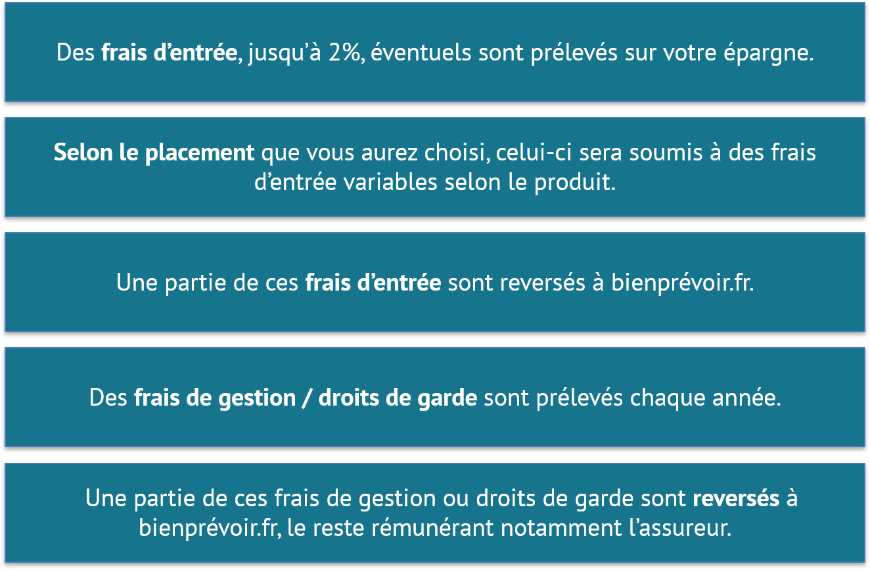 Frais - bienprévoir.fr - 07.2021