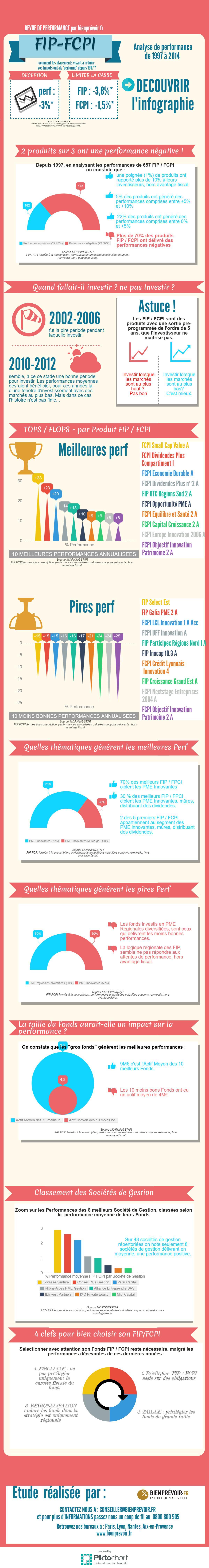 Infographie FIP FCPI