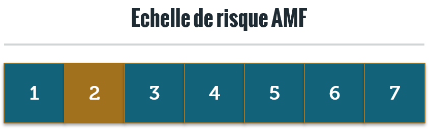 Echelle de Risque Capimmo - 31/12/2018
