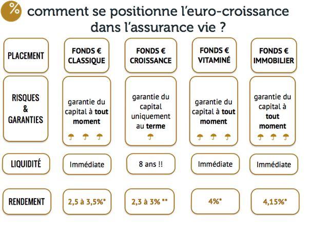 comment se positionne l'euro-croissance dans l'assurance vie.
