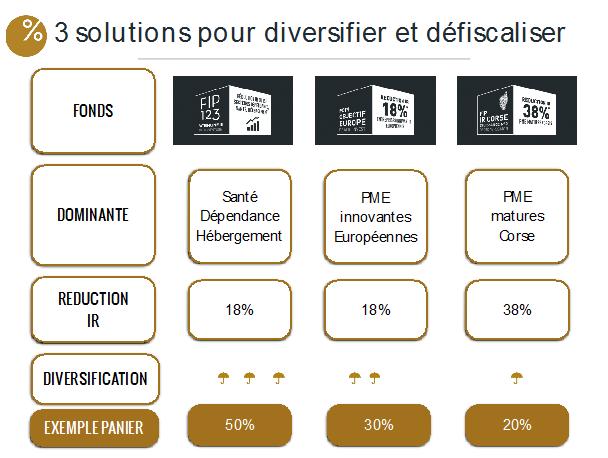 illustration-bienprevoir-trois-solutions-pour-diversifier-et-defiscaliser