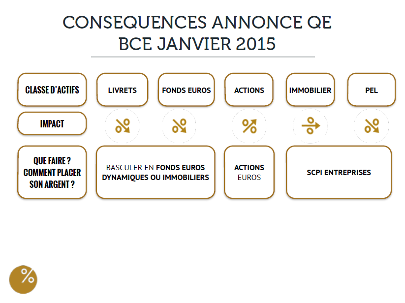 consequences-annonces-bce-jan-2015