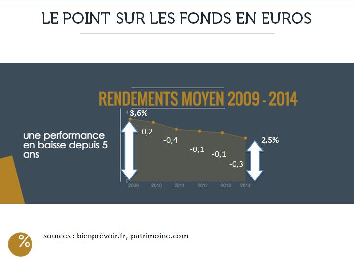 point-sur-fonds-euros
