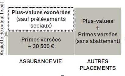 asssurance-vie-fiscalite
