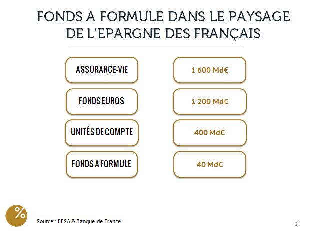les-fonds-a-formule-en-france2