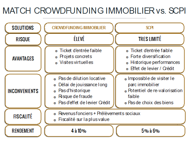 match crowdfunding immobilier vs scpi