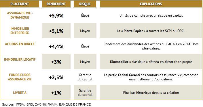 tableau comparatif placements financiers
