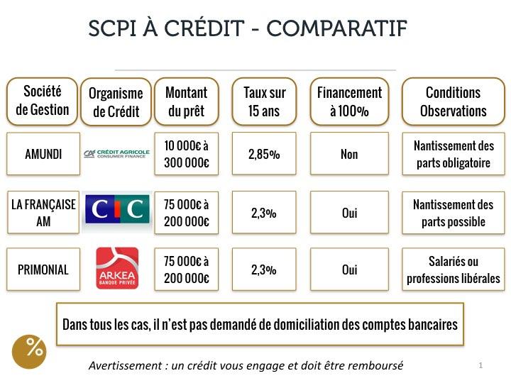 Tableau comparatif de 3 SCPI à crédit