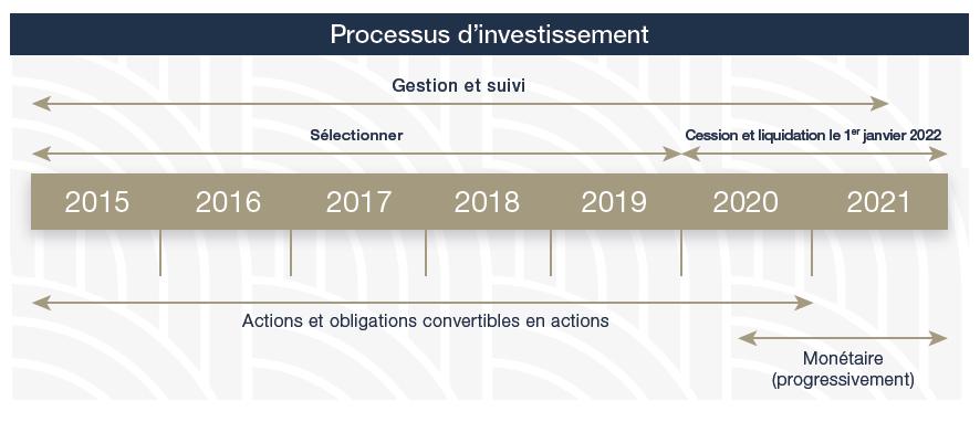 FCPI Nextstage CAP2021 - processus investissement
