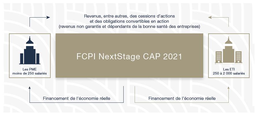FCPI NextStage CAP2021 - Img1