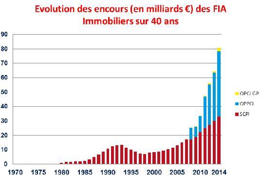 Evolution des encours des FIA Immobiliers sur 40 ans : en hausse