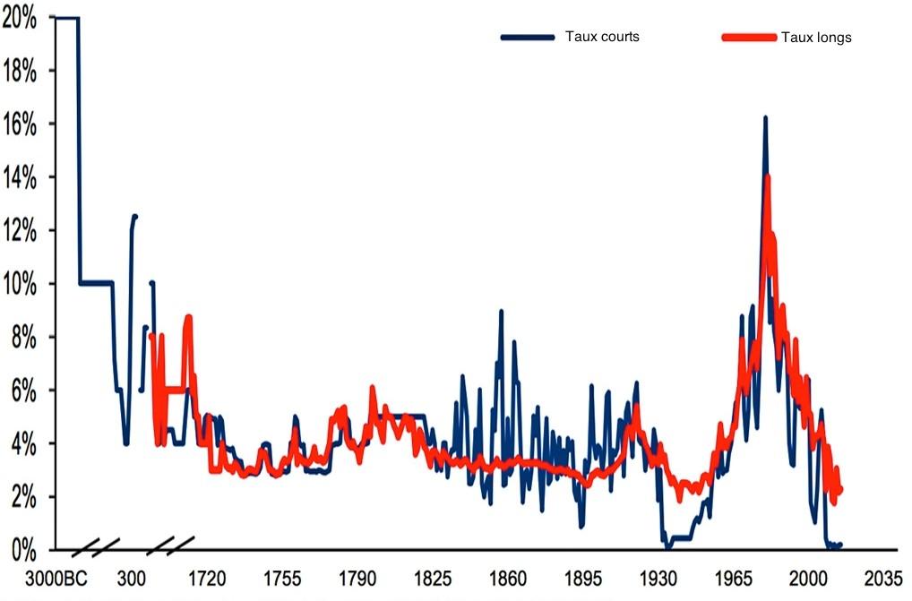 Evolution des taux depuis 5000 ans : plus bas historique en 2015