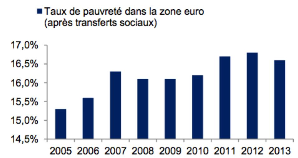 Graphique Taux de Pauvreté zone euro