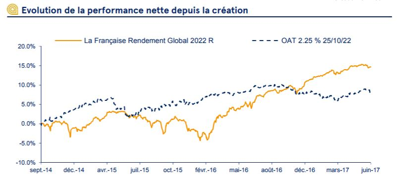 LFP rendement global évolution performance