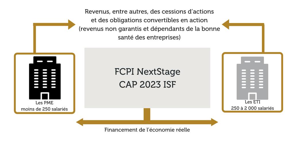 FCPI NextStage CAP 2023 ISF Investissement