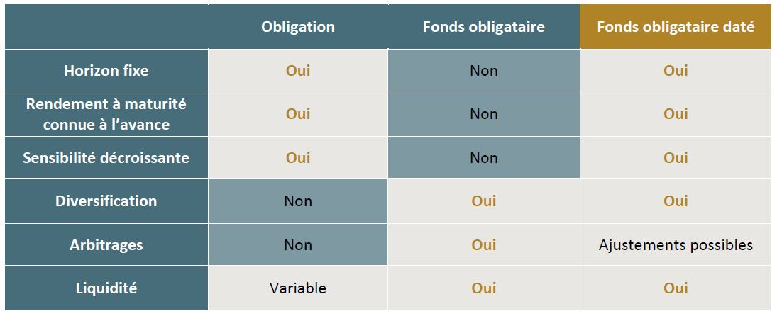 Tableau Comparaison Obligations Fonds Obligataires Classiques Fonds Obligataires Datés