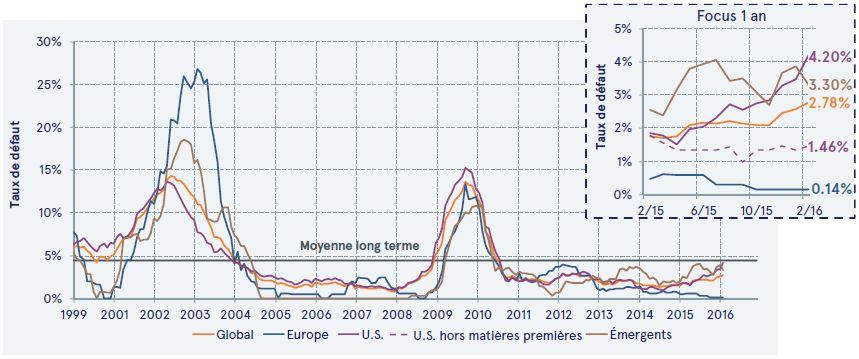 Tableau taux de défauts obligations