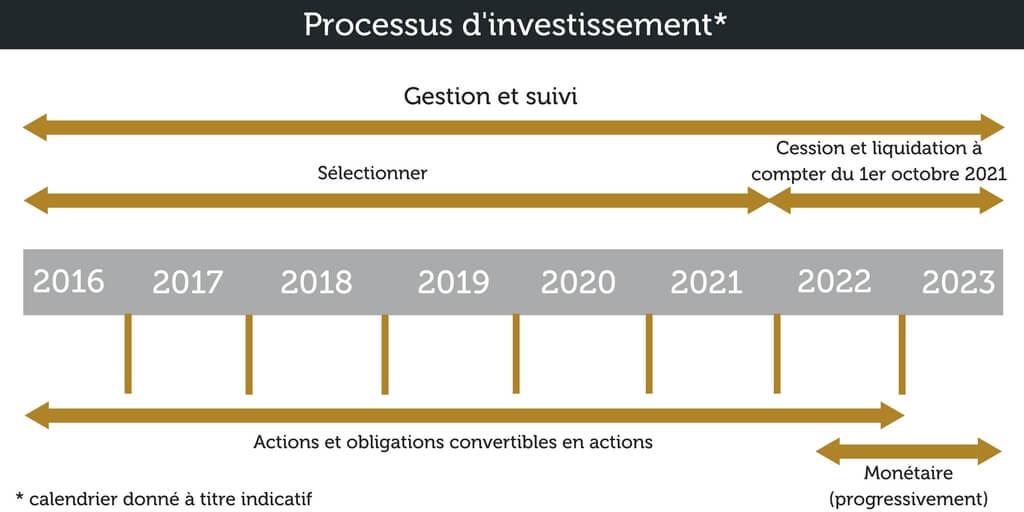 processus d'investisssement NextStage 2