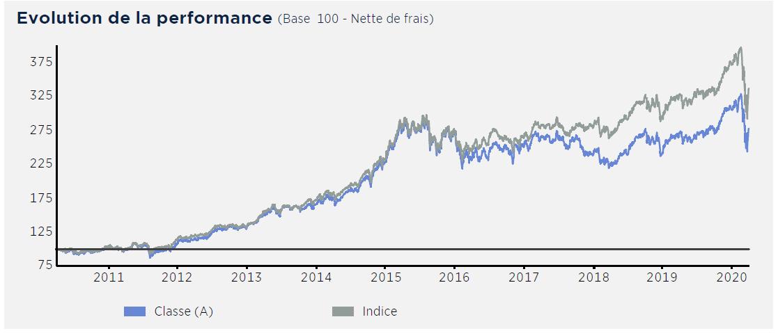 evolution de la performance MSCI vs ERGHC