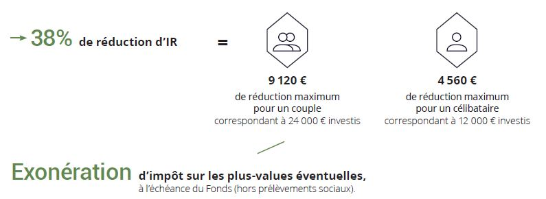 FIP APICAP Corse Croissance 4 avantage fiscal