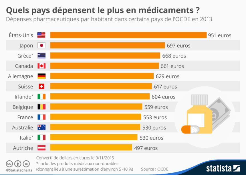 quels pays depensent le plus en medicaments ?
