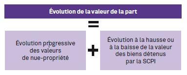 SCPI Patrimmo Croissance - Evolution du Prix de la part - Mécanisme