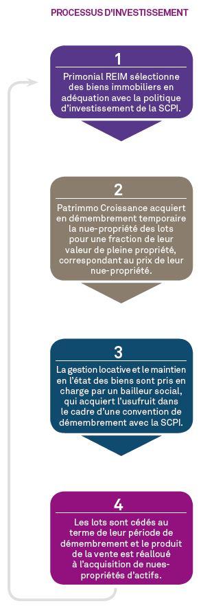 SCPI Patrimoine Croissance - Processus d'investissement