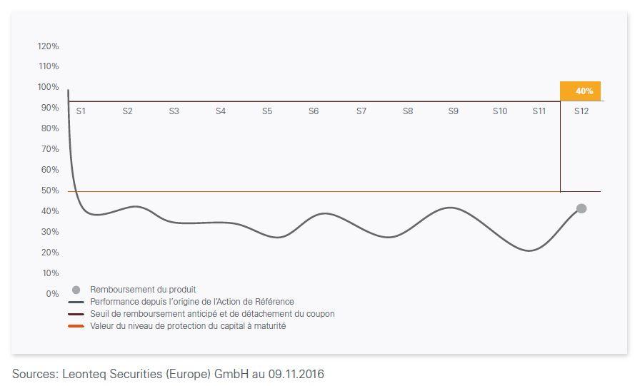 Phoenix Energie Novembre 2016 - Scenario defavorable