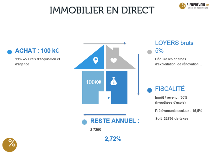 investissement immobilier renovation