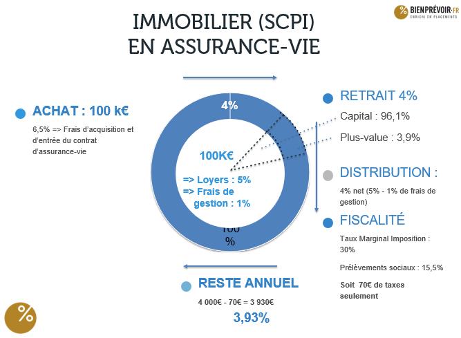 Match immobilier en direct VS immobilier en assurance-vie - Image 2b