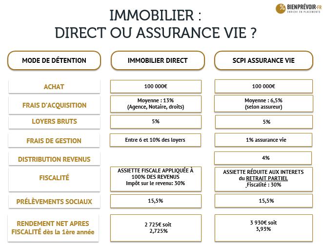 Match immobilier en direct VS immobilier en assurance-vie - Image 3b