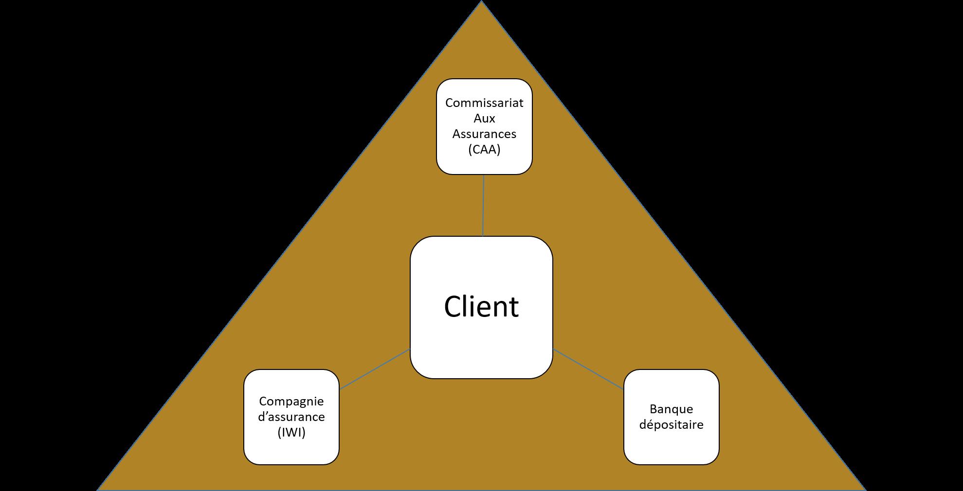IWI Contrat Luxembourgeois - Triangle de Sécurité
