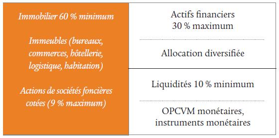 OPCI Swiss Life Dynapierre - Tableau investissements