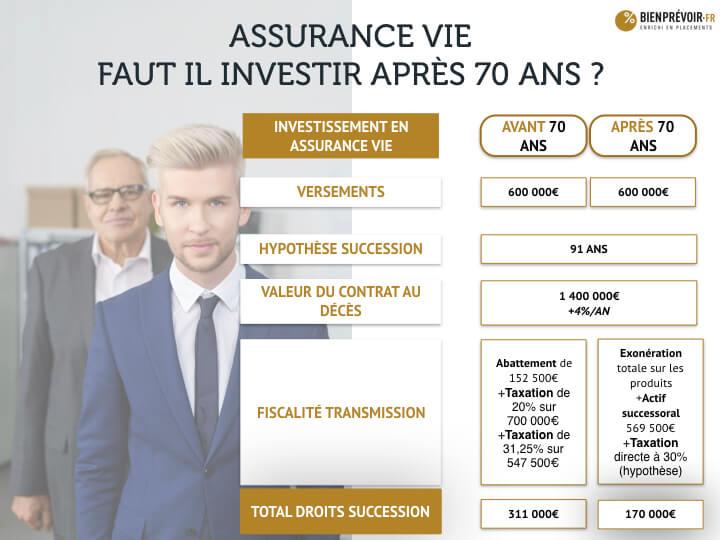 170404 infographie - assurance vie apres 70 ans