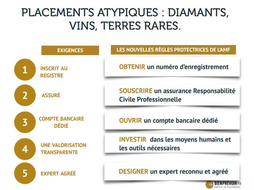 PPL 34 Infographie placements atypiques