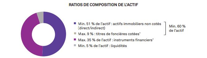 Ratio de composition de l'actif OPCI PREIMIUM