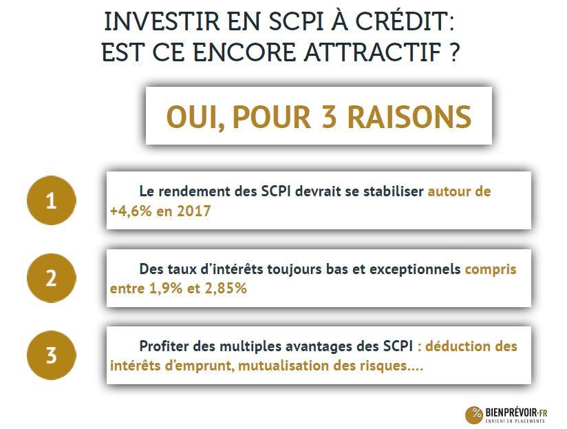 3 raisons d'investir en SCPI à crédit