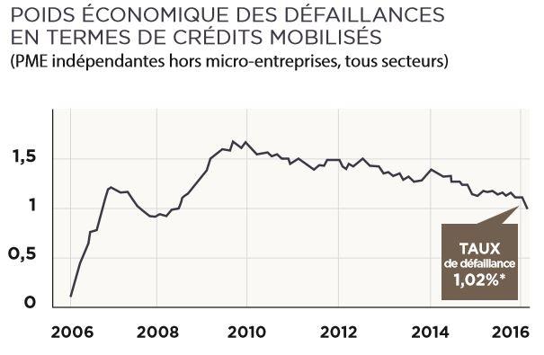 FCPR Entrepreneurs & Rendement N°2 défaillance
