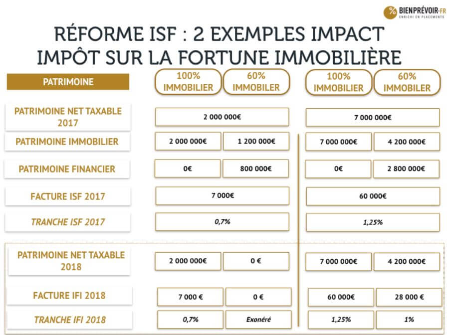 infographie ISF IFI