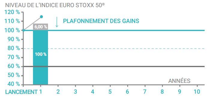 scenario favorable Phoenix Eurostoxx Novembre 2017