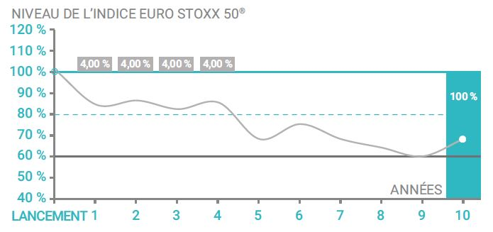 scenario intermediaire Phoenix Eurostoxx Novembre 2017