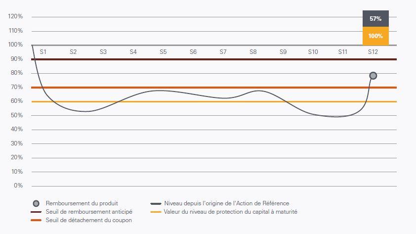 scenario median Phoenix energie septembre 2017