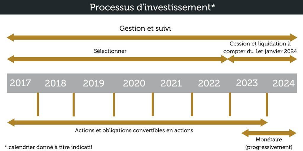 processus d'investisssement NexStage 2024 (2)