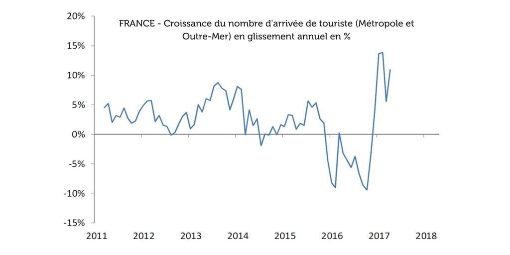 Croissance nombre de touriste en glissement annuel 2