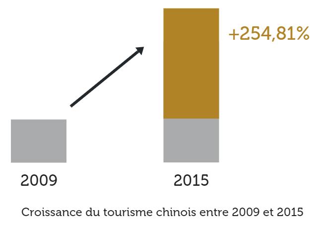 croissance touriste chinois