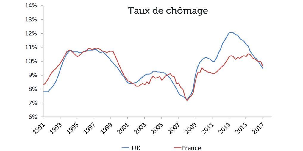 taux de chômage UE vs France