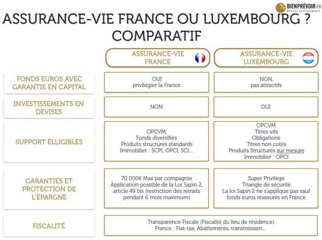 dossier assurance vie au luxembourg 2018 bienpr. Black Bedroom Furniture Sets. Home Design Ideas