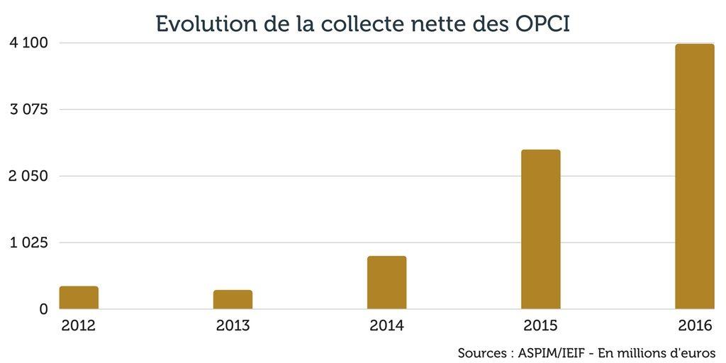 Evolution de la collecte nette des OPCI