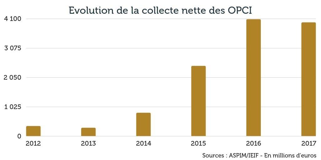 Evolution de la collecte nette des OPCI 2018