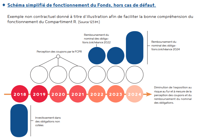 schema fonctionnement fonds 123 corporate 2024